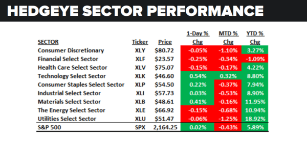 Daily Market Data Dump: Friday - sector performance 8 5
