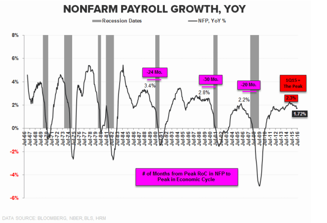 The Key Takeaway From Friday's Jobs Report & What It Means For 10-Year Treasury - nfp 8 5