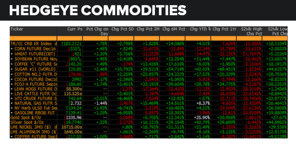 Daily Market Data Dump: Monday - commodities 8 8