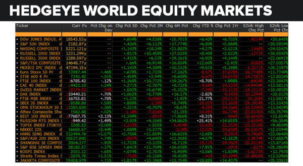 Daily Market Data Dump: Monday - equity markets 8 8