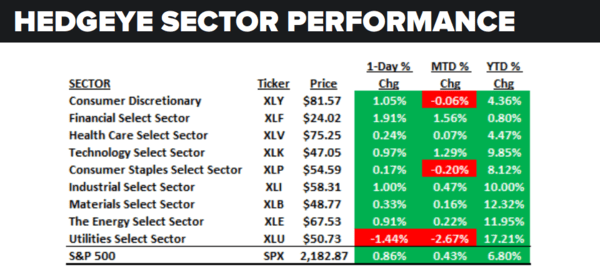 Daily Market Data Dump: Monday - sector performance 8 8