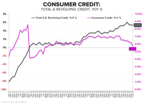 Consumption Capacity = Trending Lower | A Few Quick Updates - Consumer Credit Revolving   Total