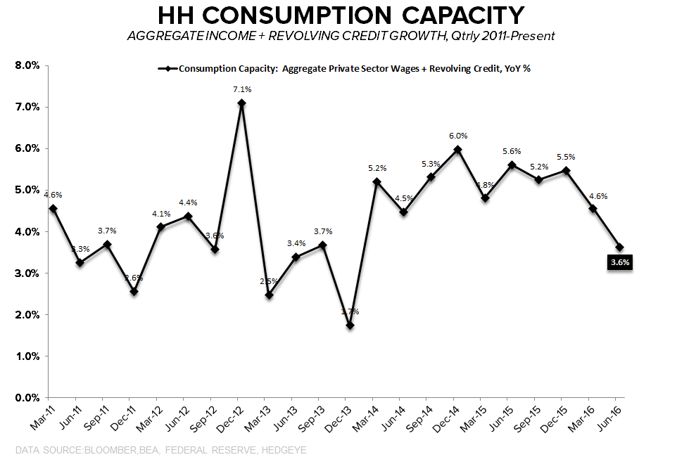 Consumption Capacity = Trending Lower | A Few Quick Updates - Consumption Capacity 1