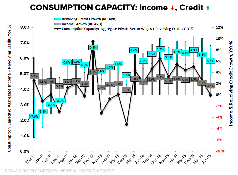 Consumption Capacity = Trending Lower | A Few Quick Updates - Consumption Capacity 2