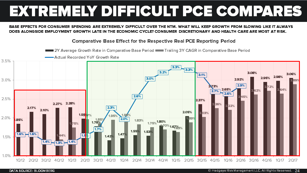 Consumption Capacity = Trending Lower | A Few Quick Updates - PCE Comps