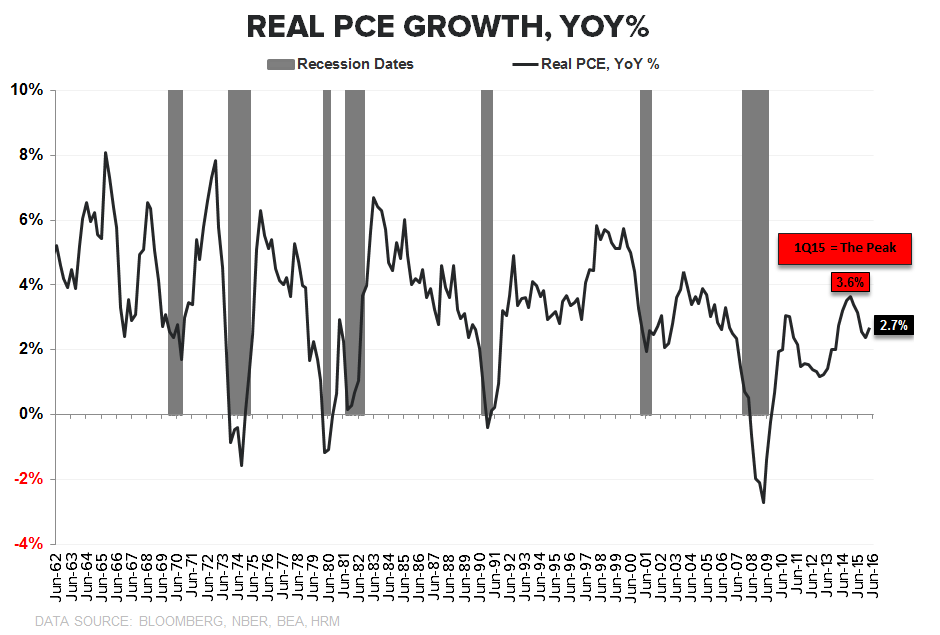 Consumption Capacity = Trending Lower | A Few Quick Updates - PCE YoY