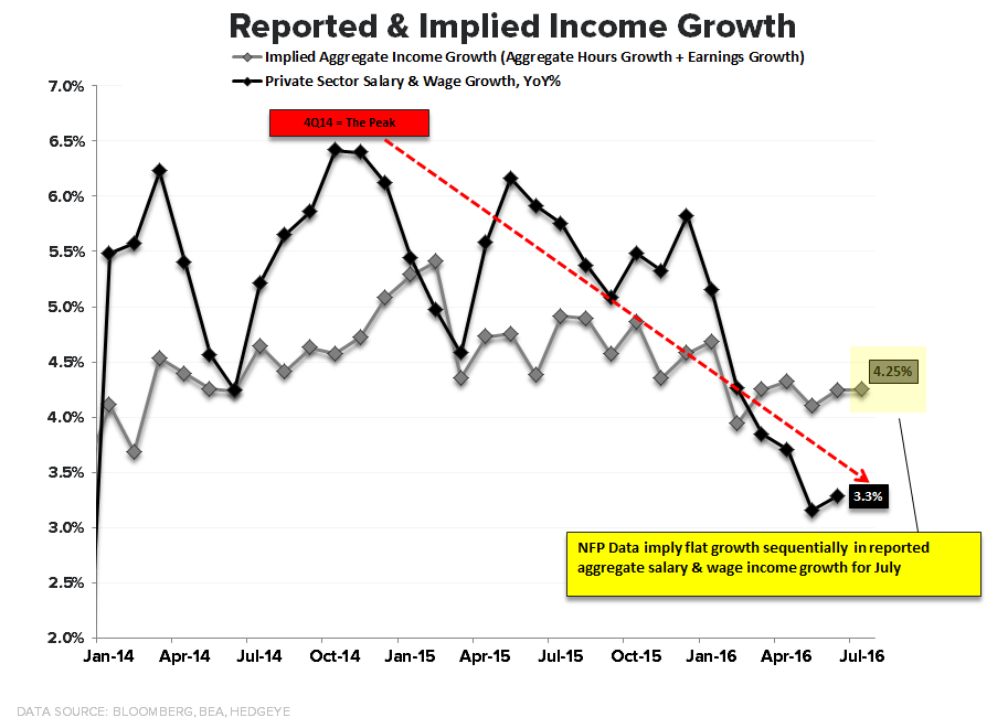 Consumption Capacity = Trending Lower | A Few Quick Updates - Reported   Implied Income