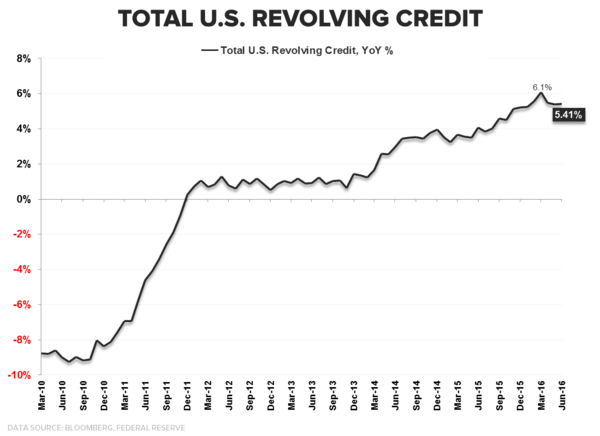 Consumption Capacity = Trending Lower | A Few Quick Updates - Revolving Credit Growth