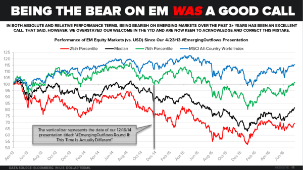 CHART OF THE DAY: Being The Bears On Emerging Markets - 8 9 16 Chart of the Day