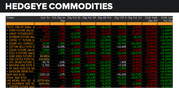 Daily Market Data Dump: Tuesday - commodities 8 9