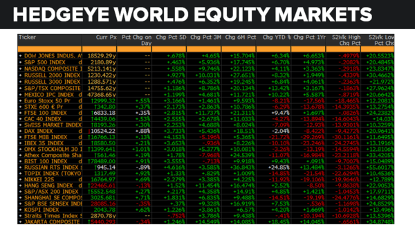 Daily Market Data Dump: Tuesday - equity markets 8 9