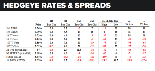 Daily Market Data Dump: Tuesday - rates and spreads 8 9 16