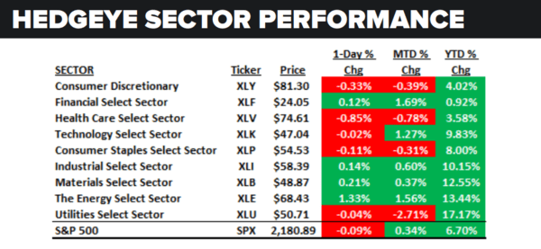 Daily Market Data Dump: Tuesday - sector performance 8 9 16