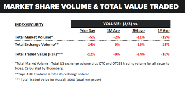 Daily Market Data Dump: Tuesday - volume 8 9