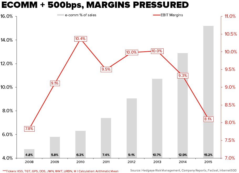 WMT | Throwing Down The Gauntlet…Again - e comm margins