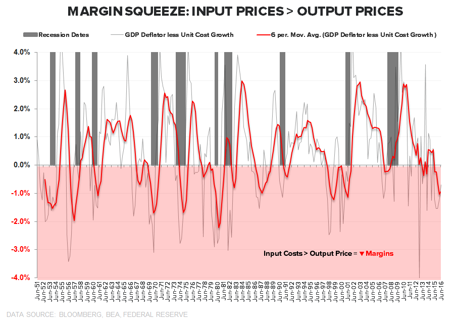 0 for 3 | Productivity ↓, Costs ↑, Margins ↓ - Input vs Output Prices