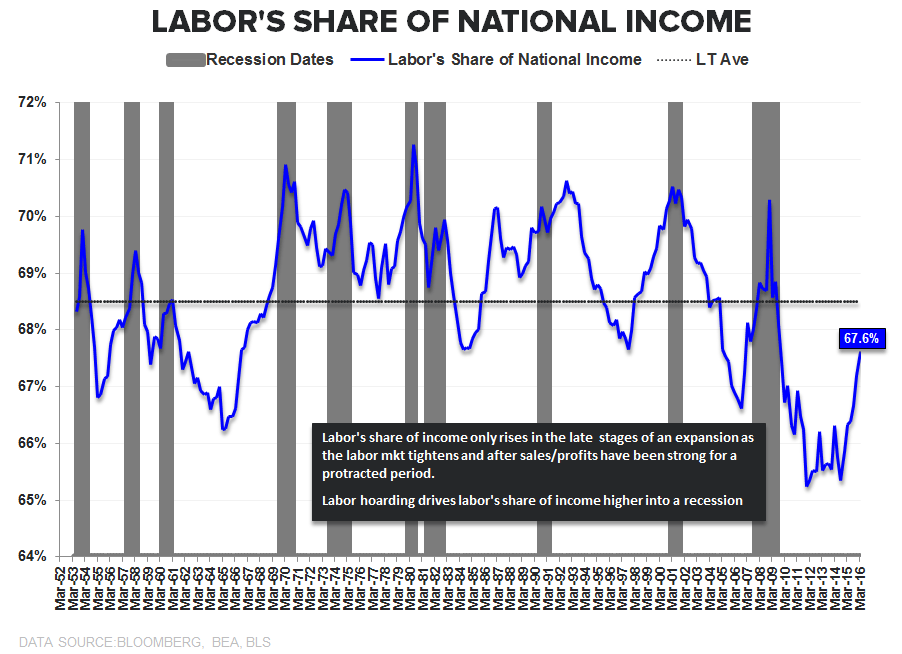 0 for 3 | Productivity ↓, Costs ↑, Margins ↓ - Labor s Share of Income
