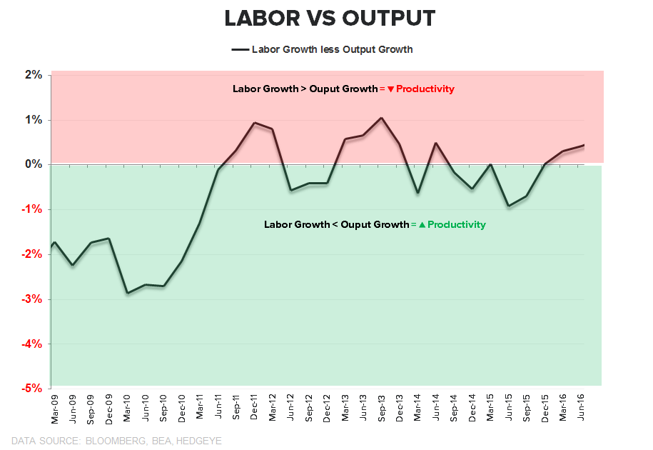 0 for 3 | Productivity ↓, Costs ↑, Margins ↓ - Labor vs Output