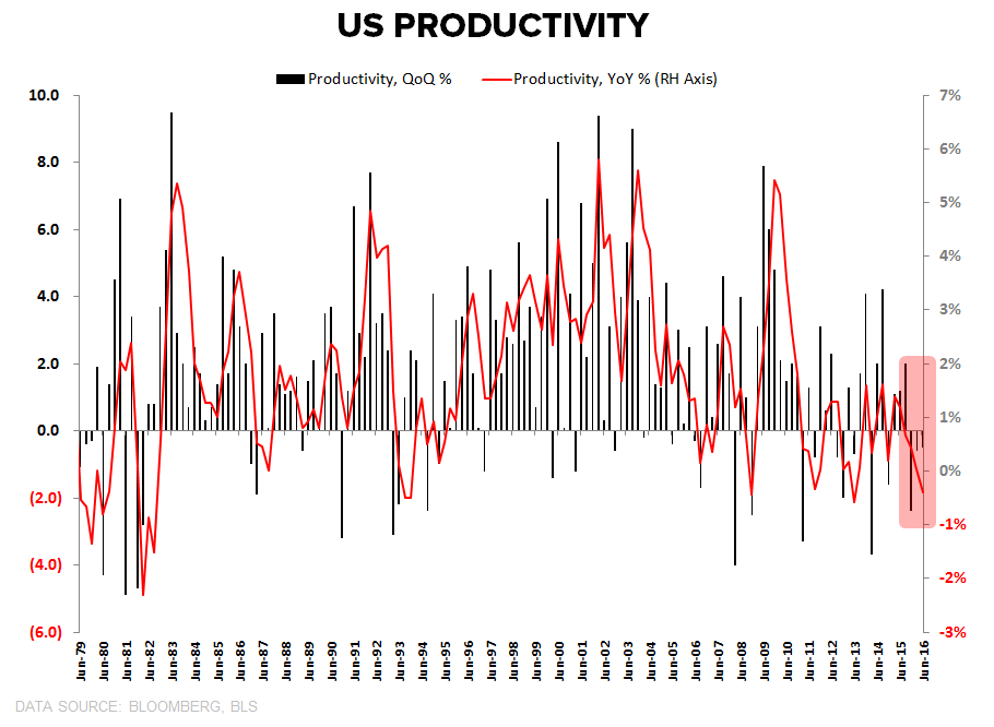 0 for 3 | Productivity ↓, Costs ↑, Margins ↓ - Productivity QoQ   YoY