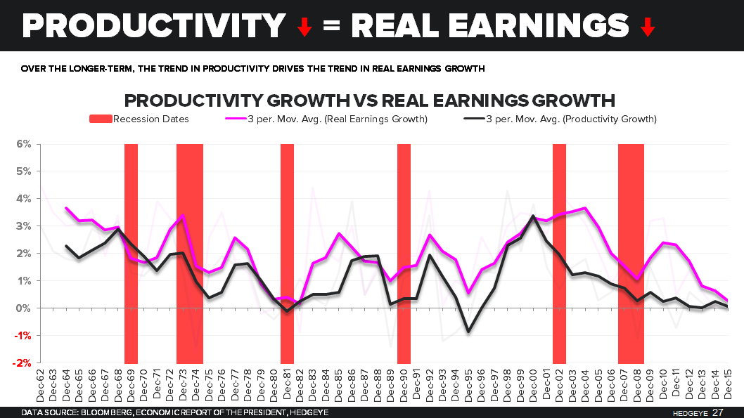 0 for 3 | Productivity ↓, Costs ↑, Margins ↓ - Productivity vs Real Earnings
