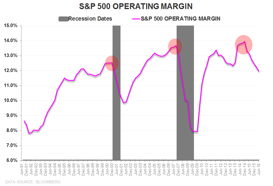 0 for 3 | Productivity ↓, Costs ↑, Margins ↓ - SPX Operating Margin