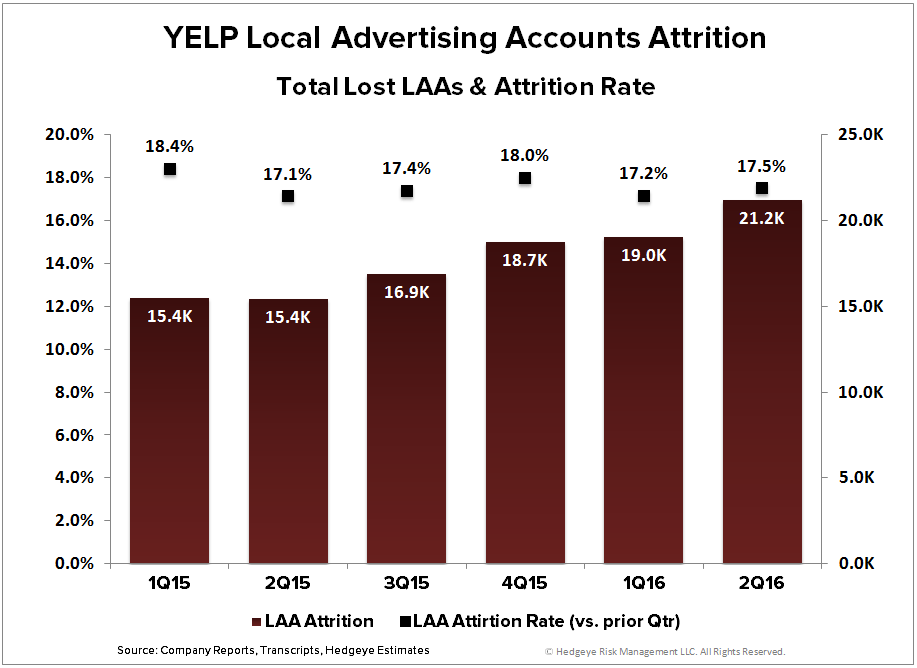 YELP | New Noise, Same Story (2Q16) - YELP   LAA attrition   rate