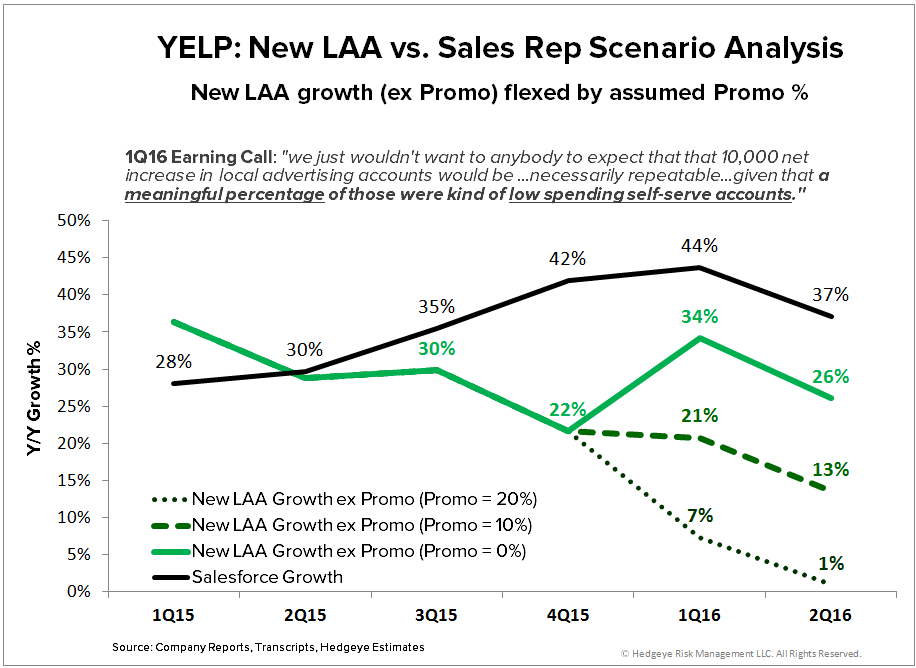 YELP | New Noise, Same Story (2Q16) - YELP   LAA v s. Sales 2Q16 scen