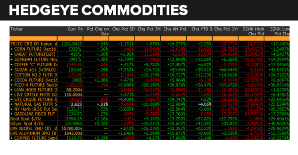 Daily Market Data Dump: Wednesday - commodities 8 10