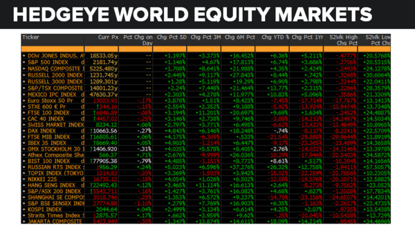 Daily Market Data Dump: Wednesday - equity markets 8 10