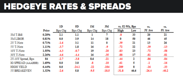 Daily Market Data Dump: Wednesday - rates and spreads 8 10
