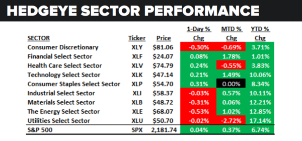 Daily Market Data Dump: Wednesday - sector performance 8 10