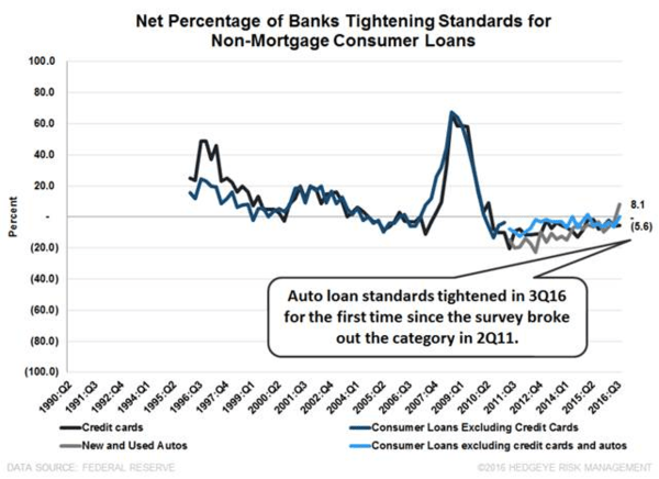 KSS | Still Two Stages Left - 8 10 2016 Banks Tightening Standards