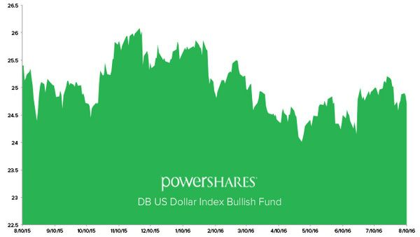 Stock Report: PowerShares DB US Dollar Index Bullish Fund (UUP) - HE UUP chart 8 10 16