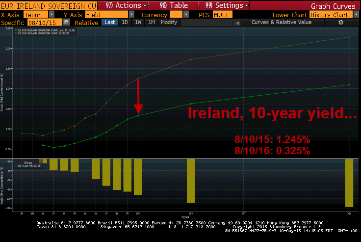 The NIRP Effect: A Look At Pancaking Yields & Trillions In Negative Yielding Debt - Ireland 8 10