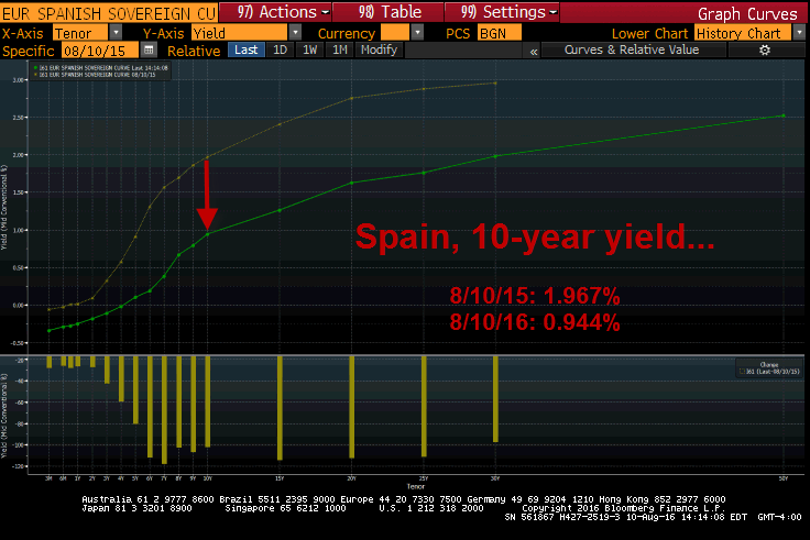 The NIRP Effect: A Look At Pancaking Yields & Trillions In Negative Yielding Debt - spain 8 10