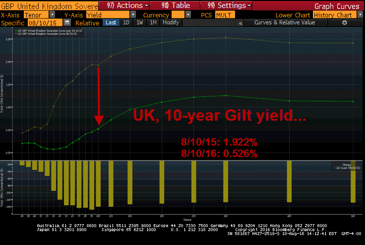 The NIRP Effect: A Look At Pancaking Yields & Trillions In Negative Yielding Debt - uk 8 10
