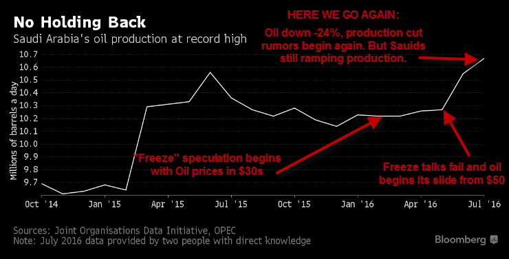 "No Holding Back... Saudis Ramping Production Despite Oil Production ""Freeze"" Rumors - freeze"