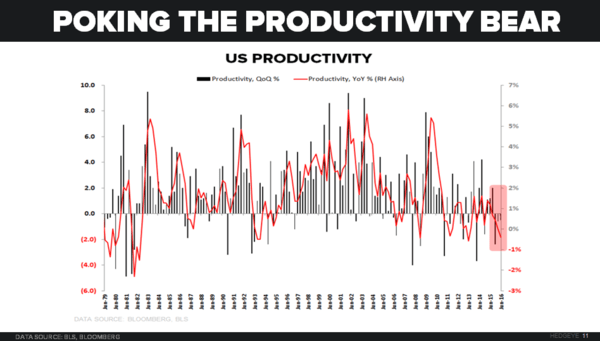 CHART OF THE DAY: Poking the Productivity Bear - 08.11.16 chart