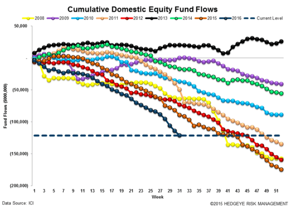 The Fed's War On Active Management - fund flows 8 10