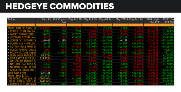 Daily Market Data Dump: Thursday - commodities 8 11