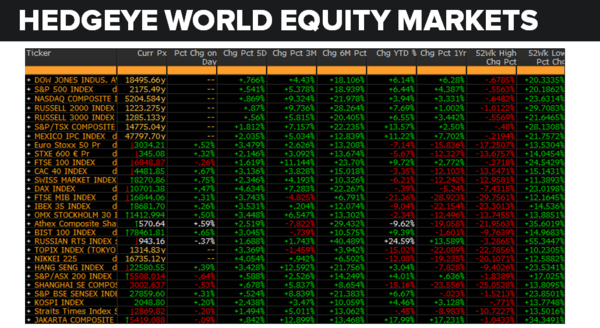 Daily Market Data Dump: Thursday - equity markets 8 11