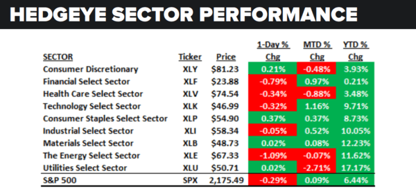 Daily Market Data Dump: Thursday - sector performance 8 11