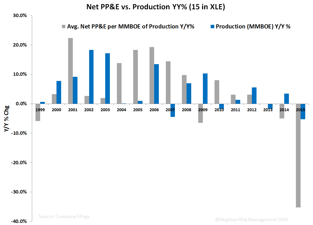 Chasing the Curve  - Net PP E vs. Production YY 15 in XLE