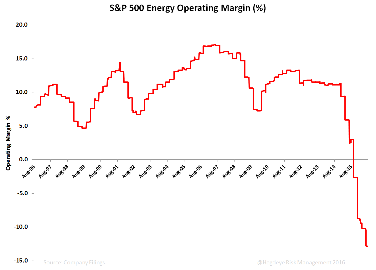 Chasing the Curve  - S P 500 energy Operating Margin
