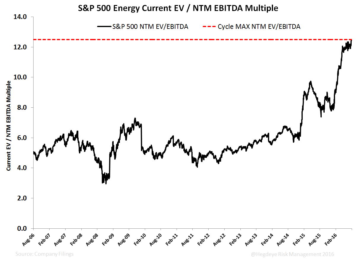 Chasing the Curve  - S P Energy EV EBITDA Multiple