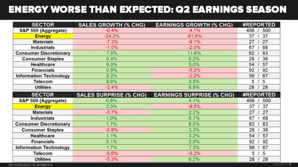 Chasing the Curve  - S P Rev.   Earnings omps
