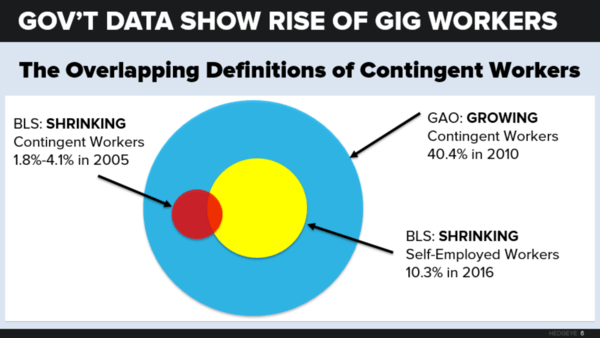 The Gig Economy is Alive and Growing - neil 4