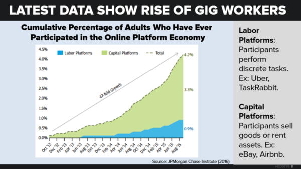 CHART OF THE DAY: The Gig Economy is Alive and Growing - neil 6