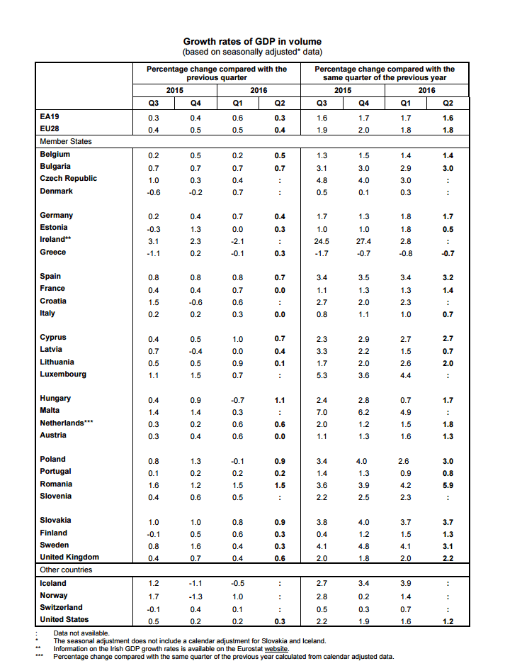 "A Closer Look At Europe's (Still Slowing) Economic ""Growth"" - eurostat"