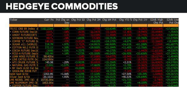 Daily Market Data Dump: Friday - commodities 8 12